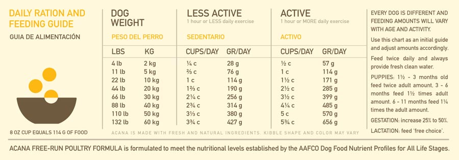 ds_acana-poultry-feed-guide-sm.jpg