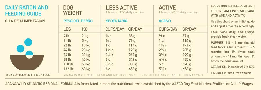 ds dog regionals wild atlantic feed guide sm